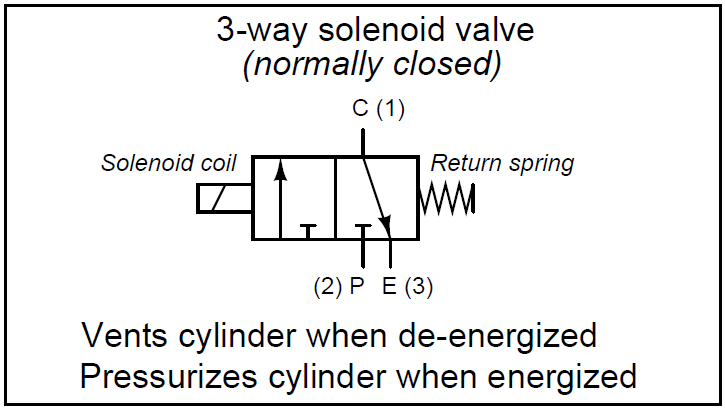 3-way solenoid valve Normally Closed