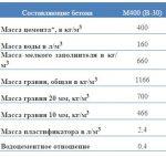 Бетон состав м400 – Бетон М400 В30: характеристики, состав, пропорции