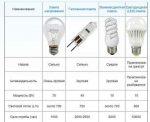 Мощность лампочки светодиодные – характеристики и расчет необходимой мощности