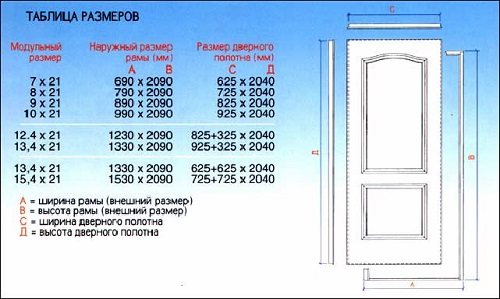 высота и ширина двери стандартная высота межкомнатных