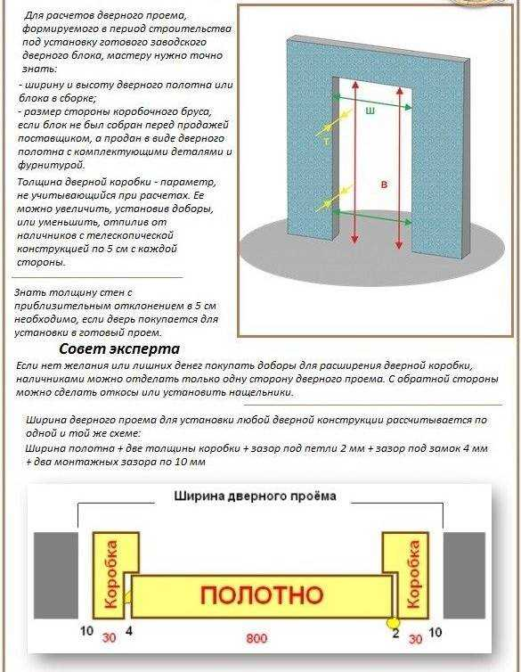 стандартная высота дверей размеры межкомнатных дверей по
